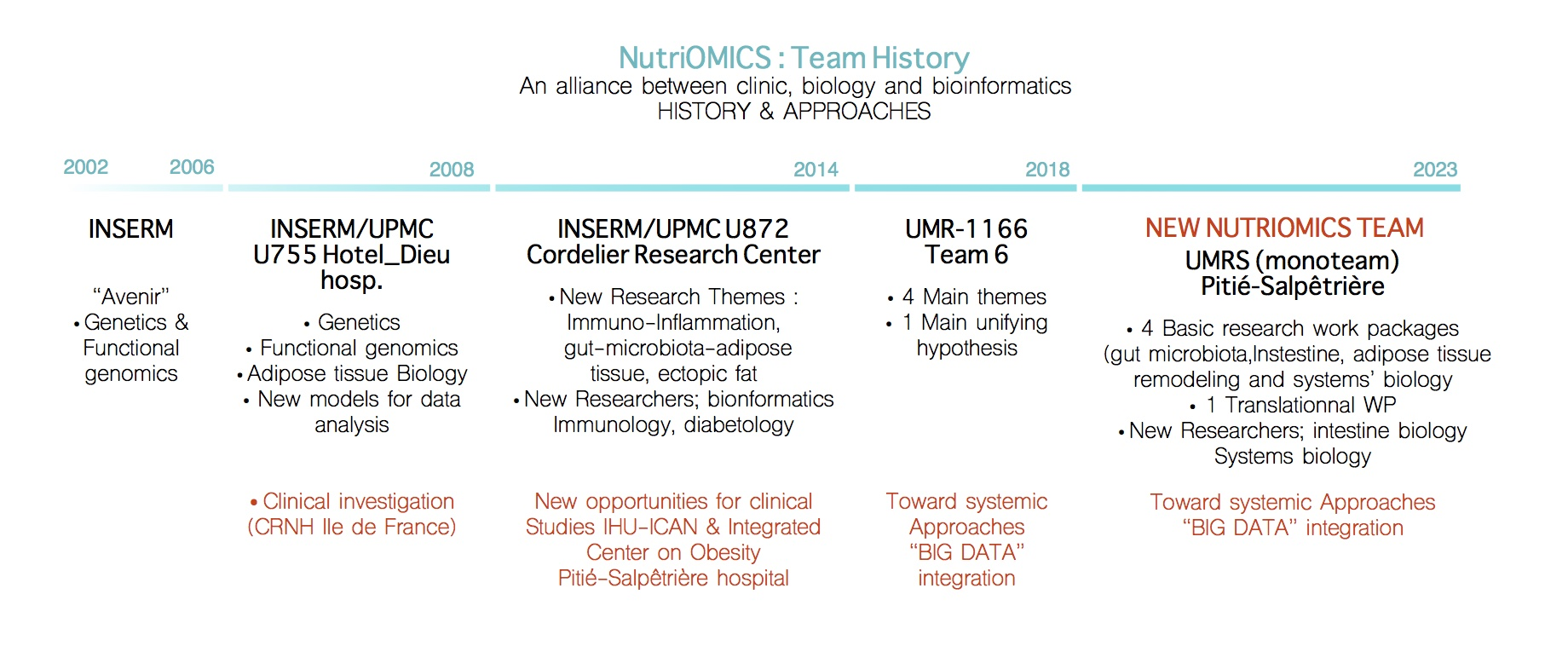 Nutriomics, Team history - Alliance between clinic, biology and bioinformatics